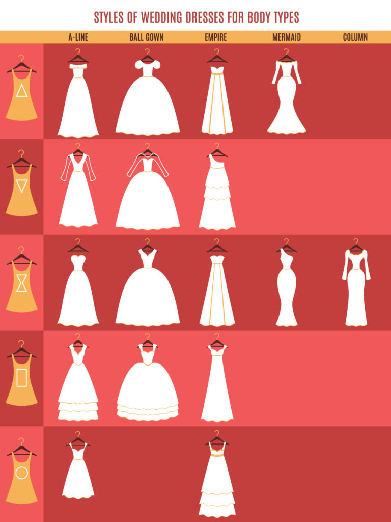 Choose the right wedding dress for you